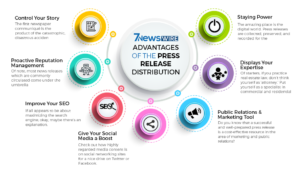 Advantages of the Press Release Distribution